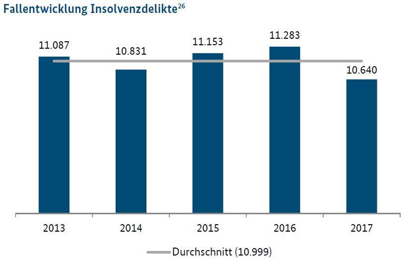 Fallentwicklung der Insolvenzdelikte 2017